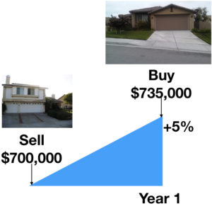 Do you own a home purchased long ago? Proposition 60 / 90 might help you keep the same low property taxes