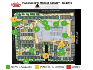 Stadium Lofts Active and Pending Sales will surprise you