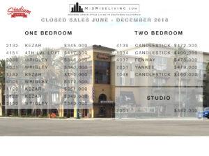 2018 Year-End Market Summary for Stadium Lofts in Anaheim