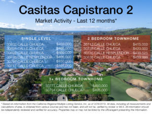 Casitas Capistrano 2 – March Market Update