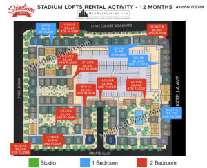 Stadium Lofts Anaheim 12 month rental report